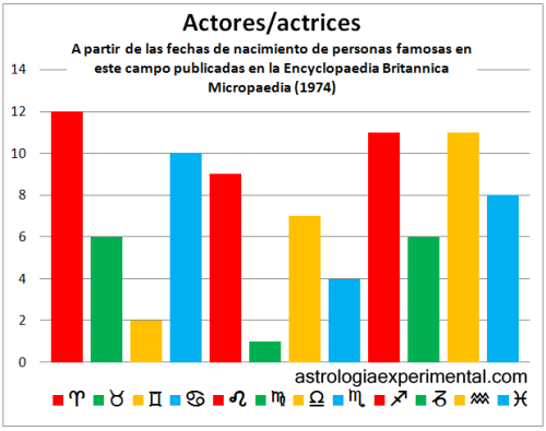 actores copia