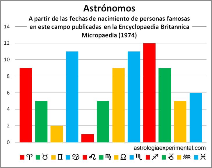 Astrónomos copia