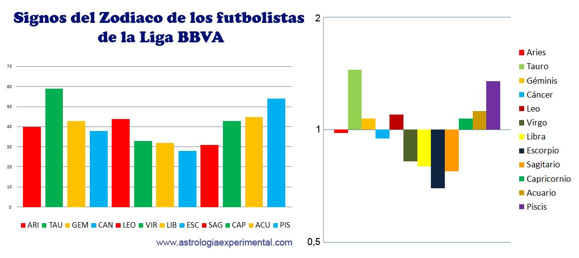 Estad sticas signos del zodiaco de los futbolistas de la for Casas de embargo bbva