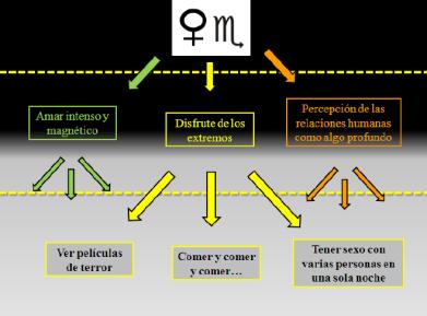 multireferencialidad y astrología