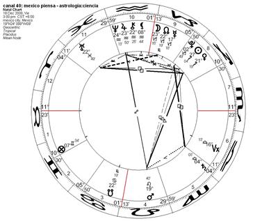 astrologia_vs_ciencia_ch