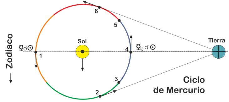 el ciclo de mercurio