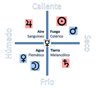 Esquema astrológico tradicional temperamentos