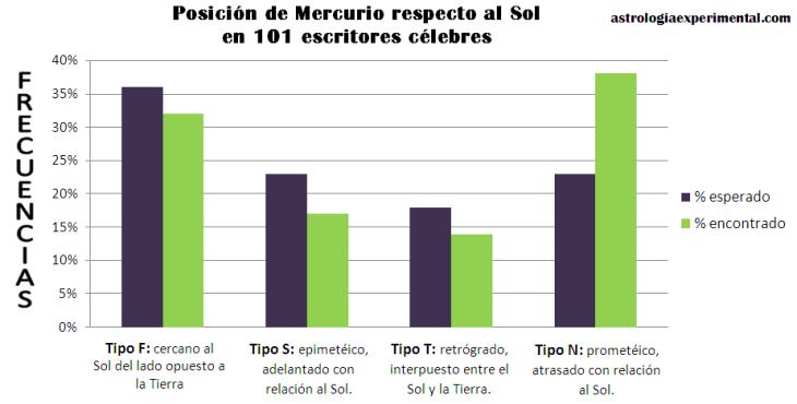 relación mercurio sol en escritores