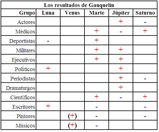 Los resultados de Gauquelin