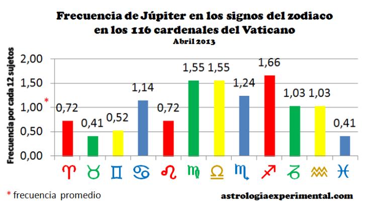 Jupiter cardenales gráfico