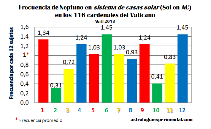 Neptuno cardenales sistema casas solar