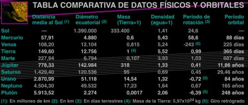 tabla comparativa de datos físicos y órbitales