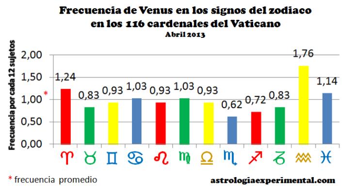 Venus cardenales gráfico
