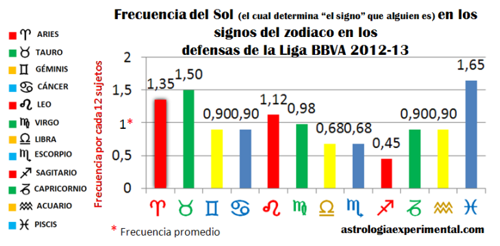 signo defensas liga bbva