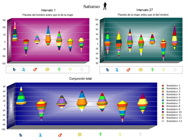 Contactos entre Saturno del hombre y planetas de la mujer en los trece primeros armónicos, organizados por planetas. (pulse sobre el gráfico para verlo ampliado)