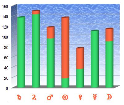 Desviaciones positivas (en verde) y negativas (en rojo) de Saturno de la mujer con planetas del hombre en el intervalo 1.