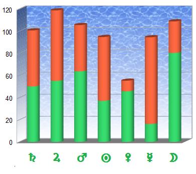Desviaciones positivas (en verde) y negativas (en rojo) de Saturno del hombre con planetas de la mujer en el intervalo 27.