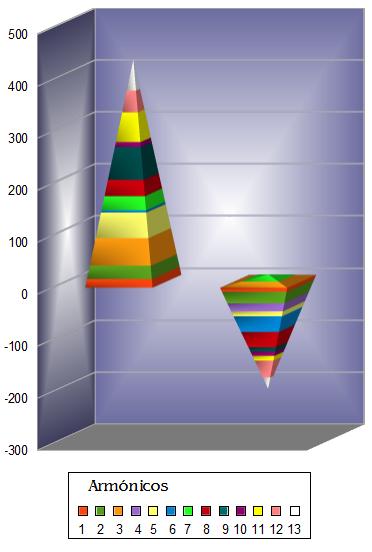Magnitudes de desviación respecto de los valores esperados en los contactos entre Saturno de la mujer y planetas del hombre en los intervalos 1 (izquierda) y 27 (derecha)  de los trece primeros armónicos.