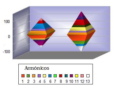 Magnitudes de desviación respecto de los valores esperados en los contactos entre Saturno del hombre y planetas de la mujer en los intervalos 1 (izquierda) y 27 (derecha)  de los trece primeros armónicos.