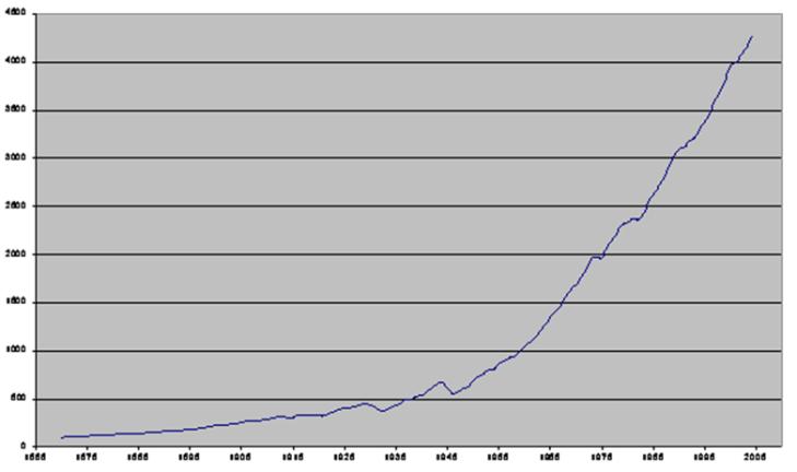 """Fuente: 1870 – 1980: Angus Maddison, """"Les phases du développment capitaliste"""",                           OCDE 1981. 1981 – 1997: Anuarios El País 1984 – 2000. 1997 – 2003:                  Expansión  22.02.2003."""
