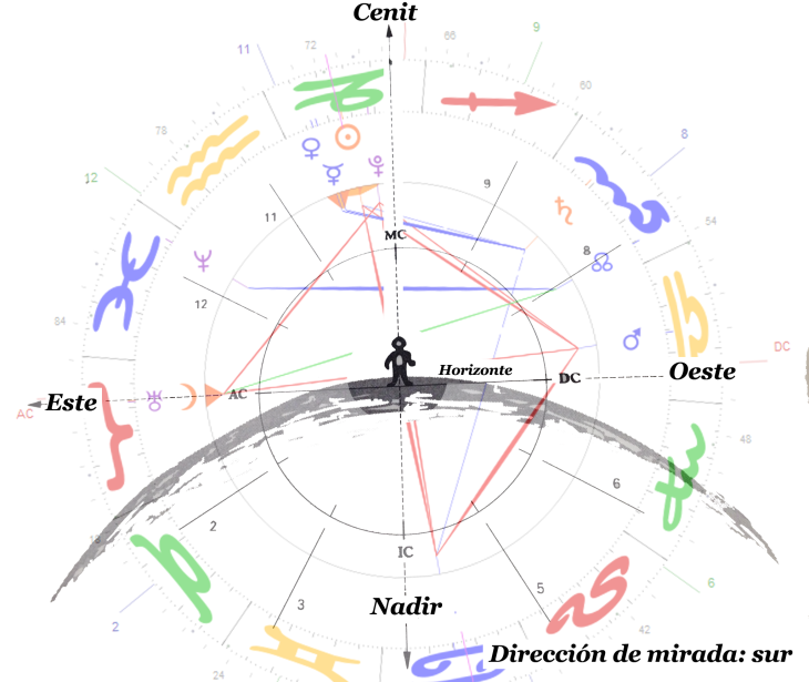 La Carta Astral no es más que un gráfico de la Esfera Celeste
