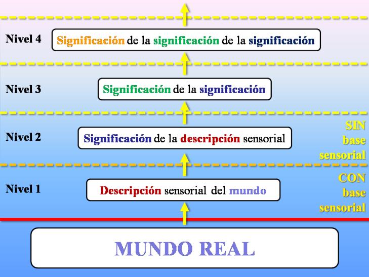 proceso de abstracción