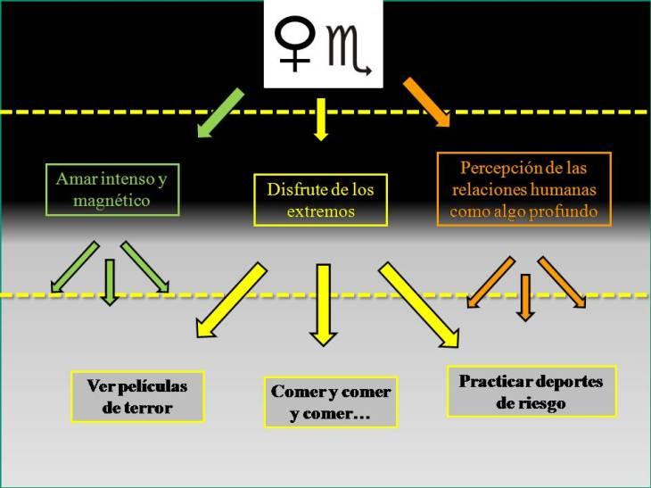Astrología y referencialidad