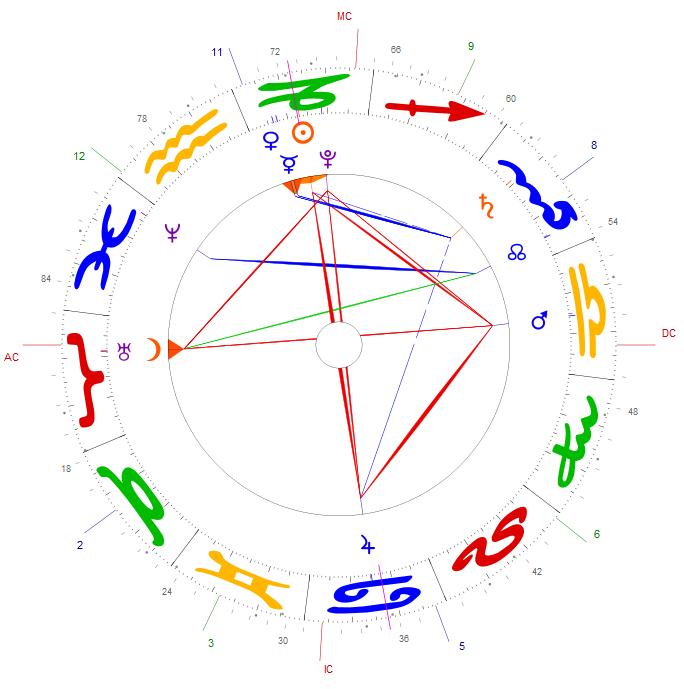 Carta Astral donde se representa en 2D cómo estaba configurado el Sistema Solar sobre el fondo de estrellas de la Eclíptica, y visto desde la superficie de la Tierra.