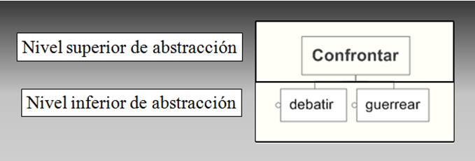 abstracción y concreción- analogía