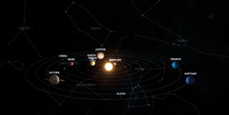 Representación del Sistema Solar. No están a escala las distancias entre planetas, tamaños y excentricidad de las órbitas.