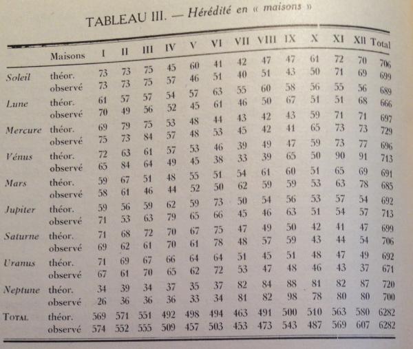 tabla 3 casas herencia planetaria
