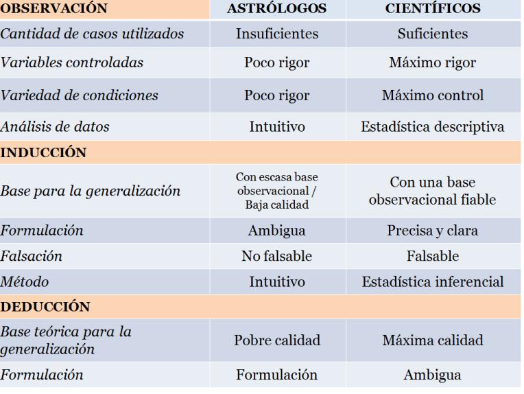 tabla resumen comparación astrología y ciencia