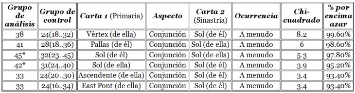 Relación entre Sol (en la segunda carta) y otros elementos
