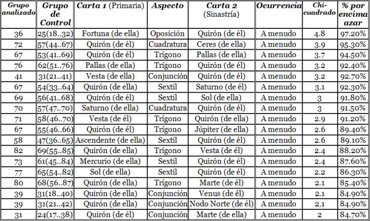Top A MENUDO de cualquier punto (primera carta) respecto a Quirón (segunda carta)