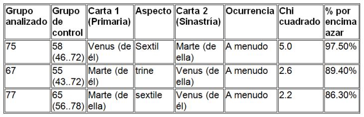 Relaciones Venus- Marte significativas