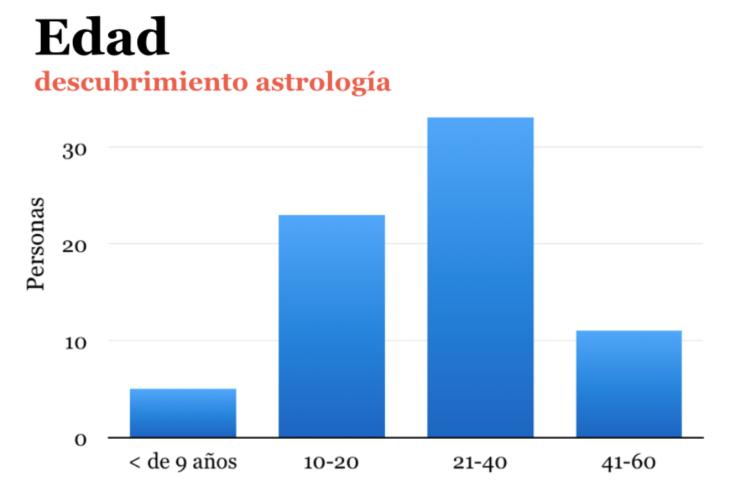 Edad descubrimiento astrología