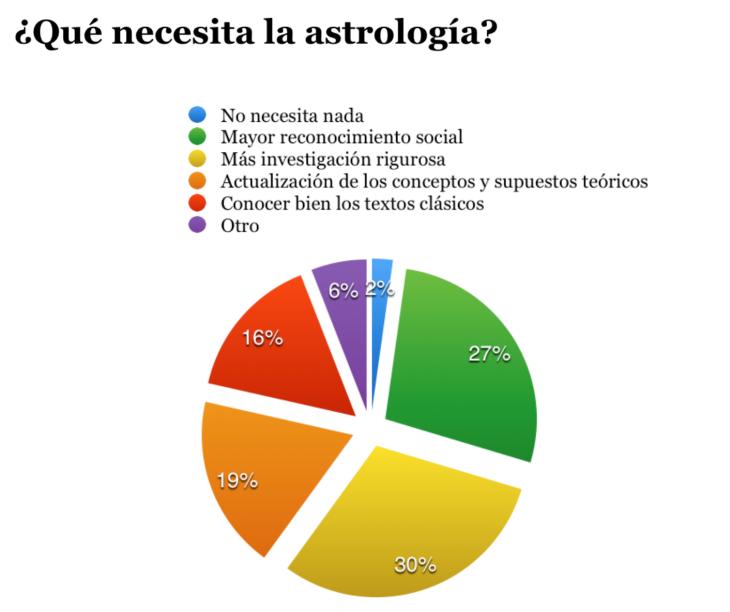 qué necesita la astrología