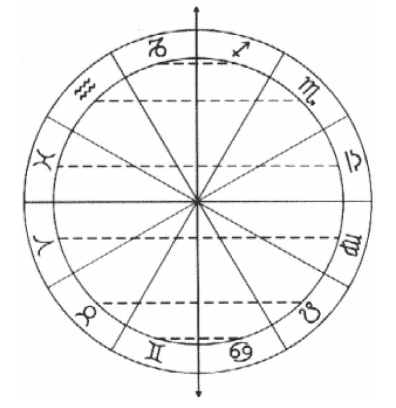 """Fírmicus utiliza los grados 0º Cáncer – 0º Capricornio, mientras Manilius,  describiendo como los signos """" ..."""