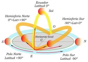 Sol_en_equinoccio