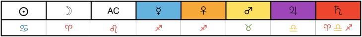 2configuración cuadro50