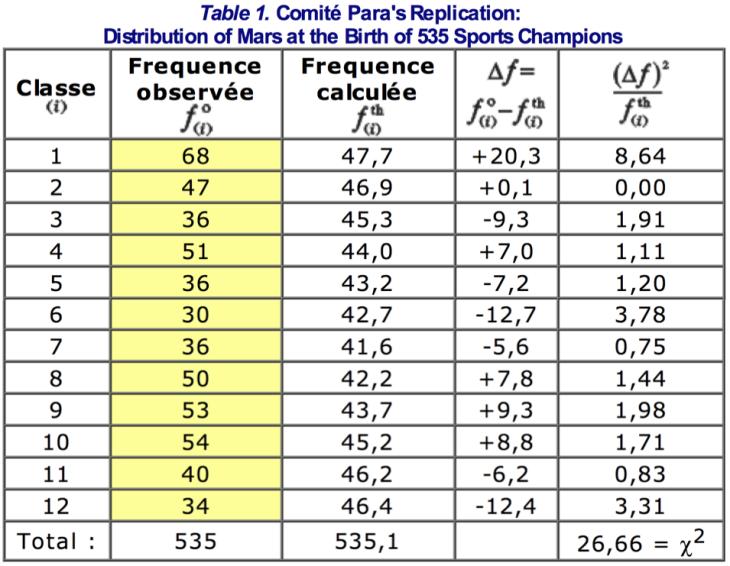 Tabla de distribución Efecto Marte Gauquelin