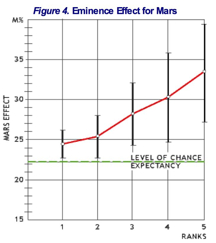 Efecto de Eminencia - Efecto Marte- Ertel - Gauquelin